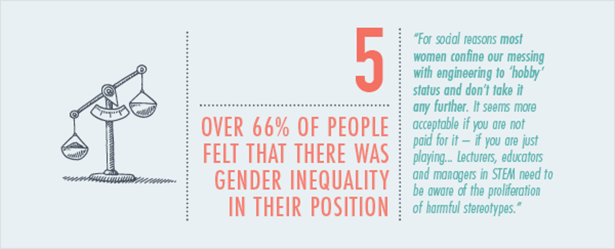 Over 66% of people felt that there was gender inequality in their position
