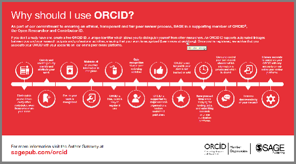 Why to Publish with Orcid